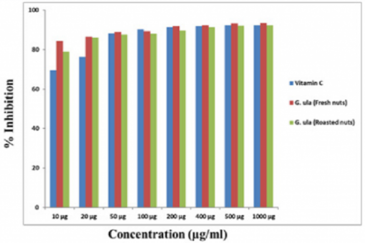 Figure 3: Antioxidant activity by DPPH method